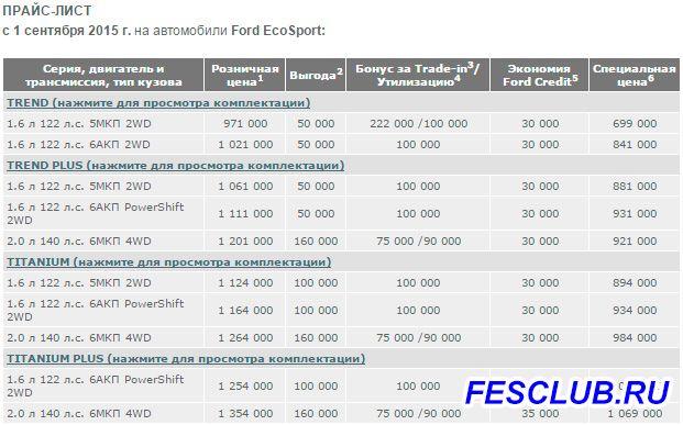 Цены на Ford Ecosport с 1 сентября 2015 года - price.jpg